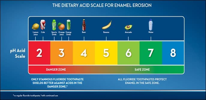 dietary acid scale for dental erosion